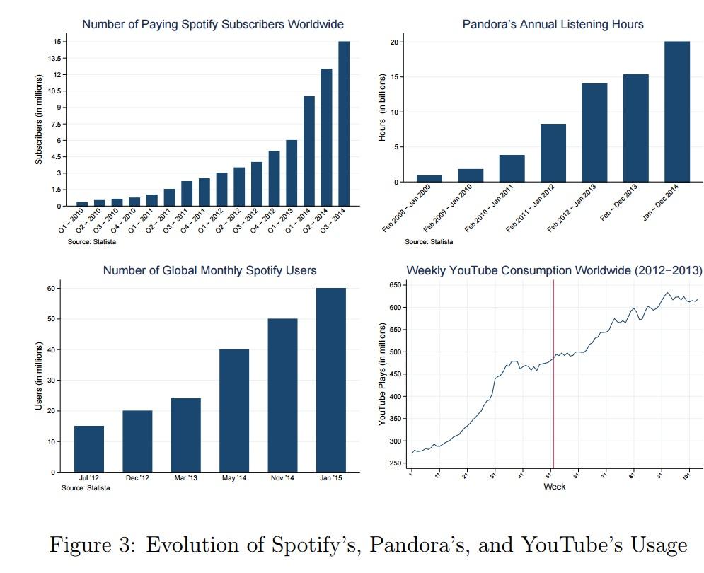 Vi ser her en voldsom økning i antall brukere.