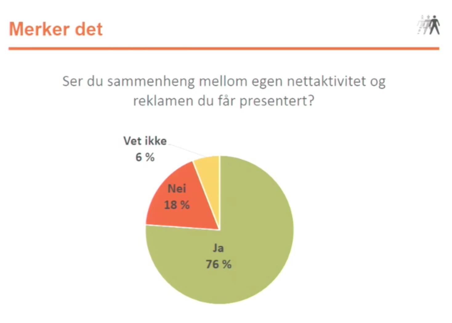 76 prosent av oss ser en sammenheng mellom vår egen aktivitet på nettet og de reklamene vi blir presentert med.