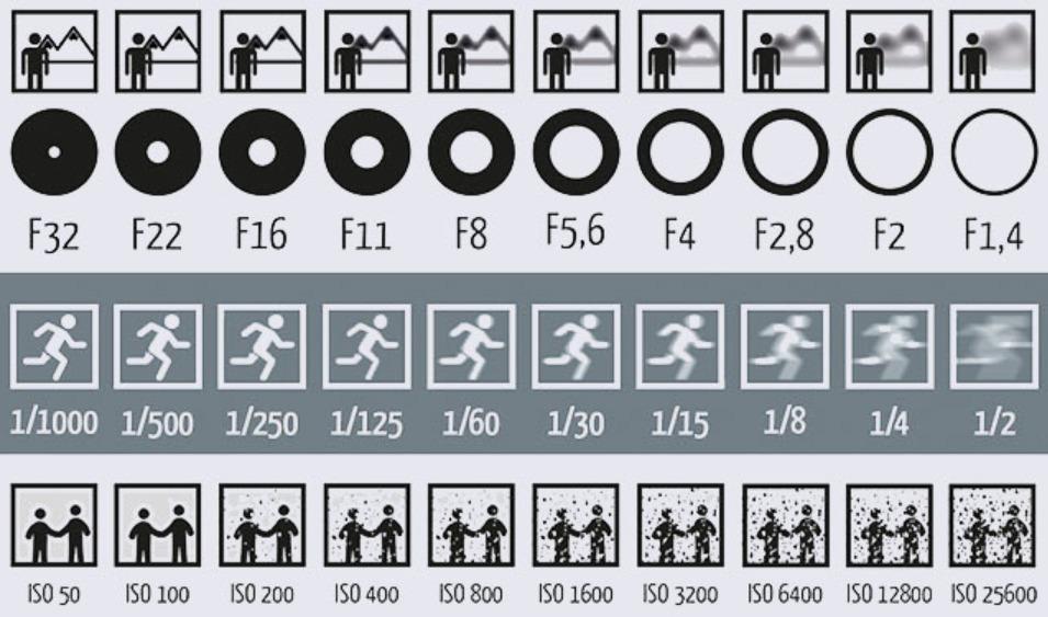 Dette bildet viser hvordan ISO, blender og lukkertid påvirker bildene.