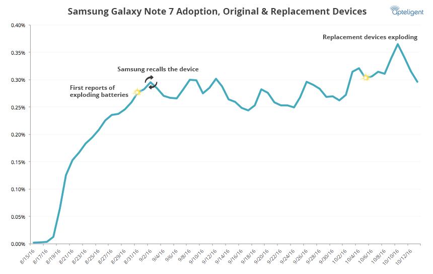 Tall frem til 12. oktober avslører at Samsung har en utfordring i få folk til å skjønne hvor dramatisk det kan bli om kundene ikke slutter å bruke mobilen.