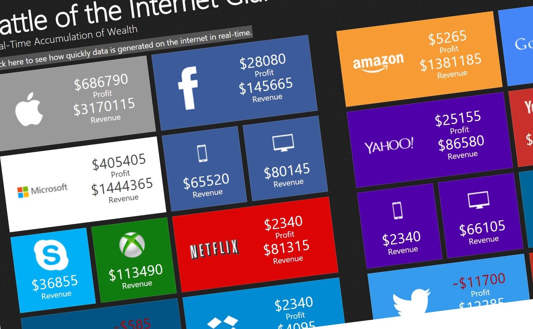 Vi garanterer ikke at du blir rik, men denne listen er viktig om du ønsker å prøve å tjene penger på appen din.