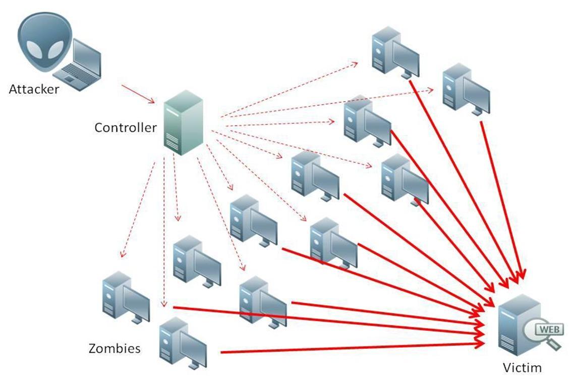 Ny rapport fra Akamai viser økning i antall DDoS-angrep.