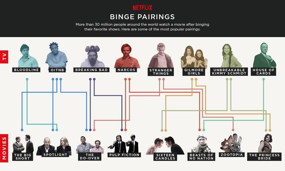 Populære paringer: Netflix har undersøkt seervanene til abonnentene sine, og funnet sammenhenger mellom serier og filmer.