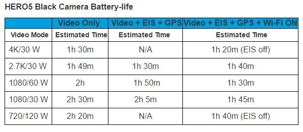 Hero5 Black-batterilevetiden avhenger mye av opptakskvaliteten.