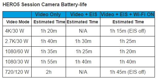 Session er mindre, og har derfor dårligere batterilevetid. Begge lades med USB C.