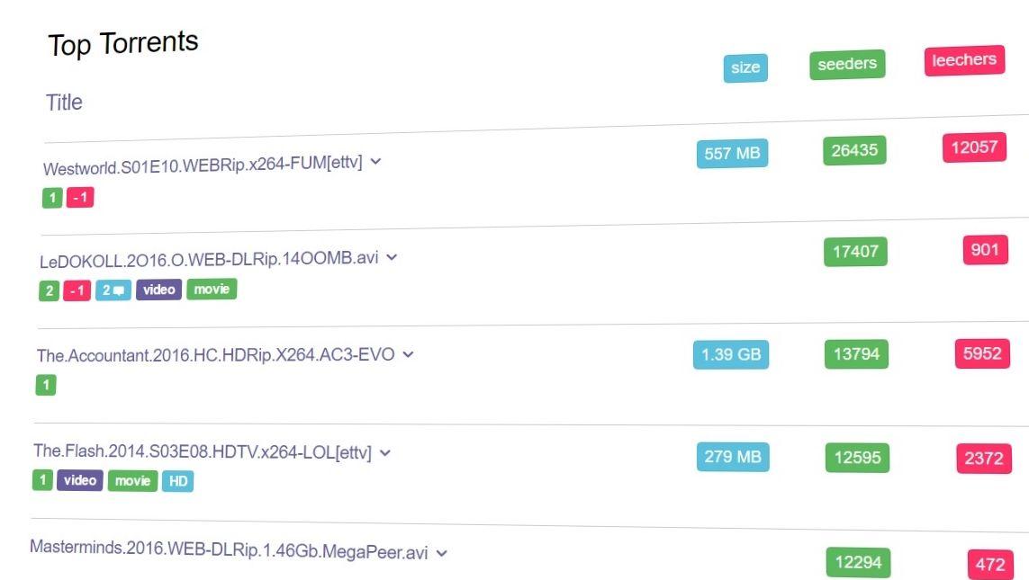 AlphaReign håper å beskytte seg mot antipirater ved å indeksere allment torrent-innhold, men ved å skjule det bak innlogging og bruk av DHT og ikke trackere.