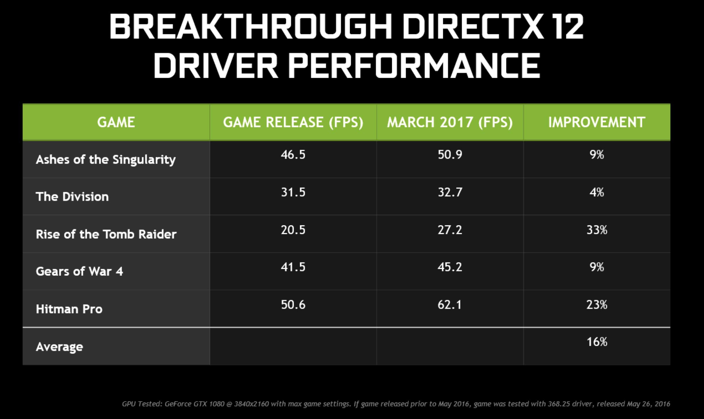 Den nye driveren og GTX 1080 mot en GeForce-driver fra mai i fjor ved 4K-spilling.