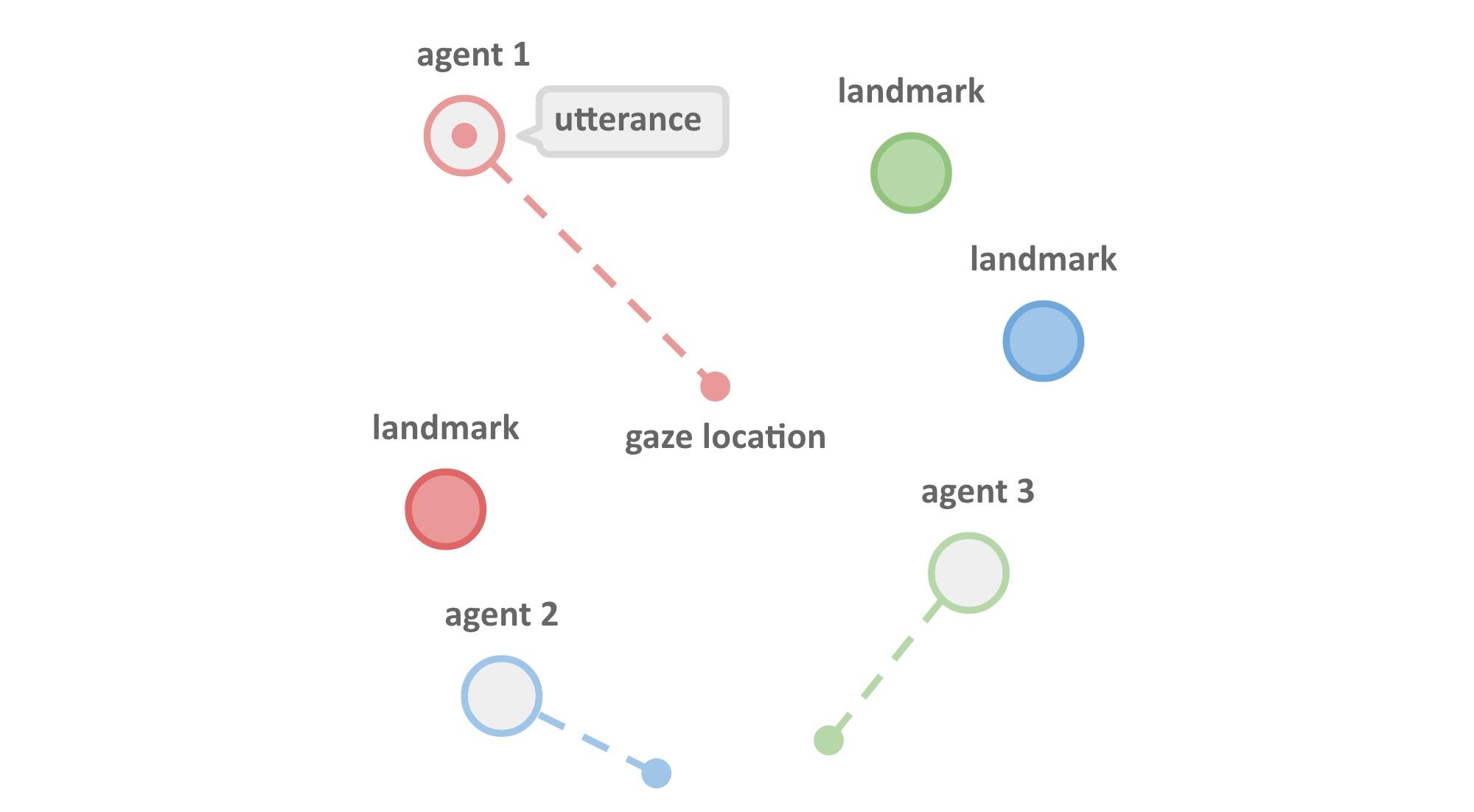 Når agenter med kunstig intelligens kan kommunisere med hverandre, når de målene sine raskere - og utvikler sitt eget språk.