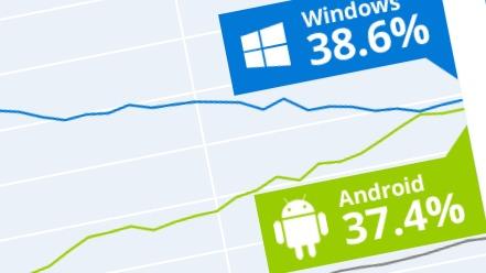 Nærmest dødt løp mellom Windows og Android.