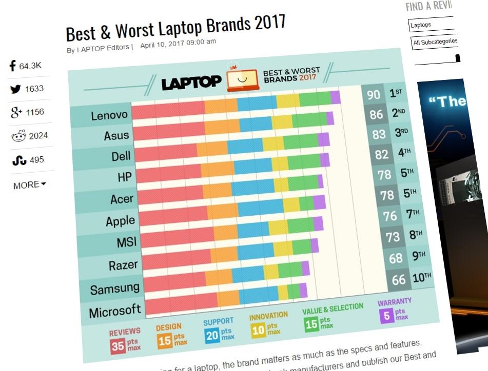 Laptopmag.com mener Apple må nøye seg med å dele plassen med Acer i år.
