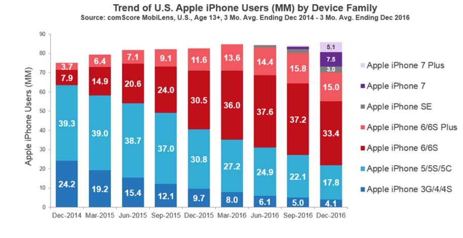 Her er iPhone-tallene for USA.