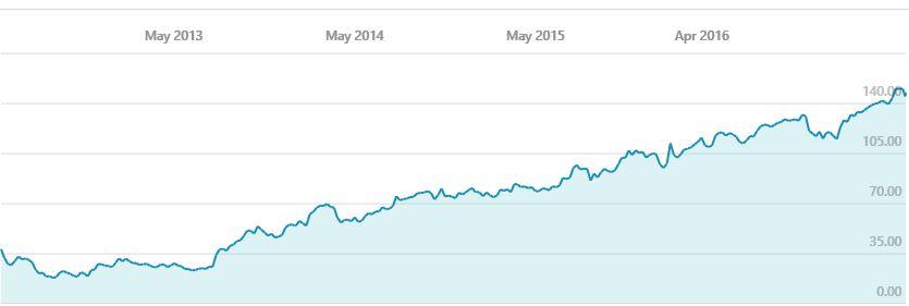 Facebook-aksjen har nesten firedoblet seg siden 2012.