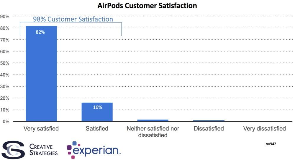 Ingen av Apples kunder er like fornøyde som de som har kjøpt seg nye AirPods.