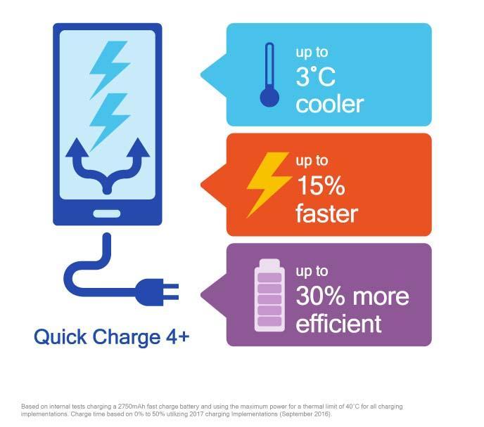 Qualcomms Quick Charge 4.0+ er raskere og tryggere enn før.