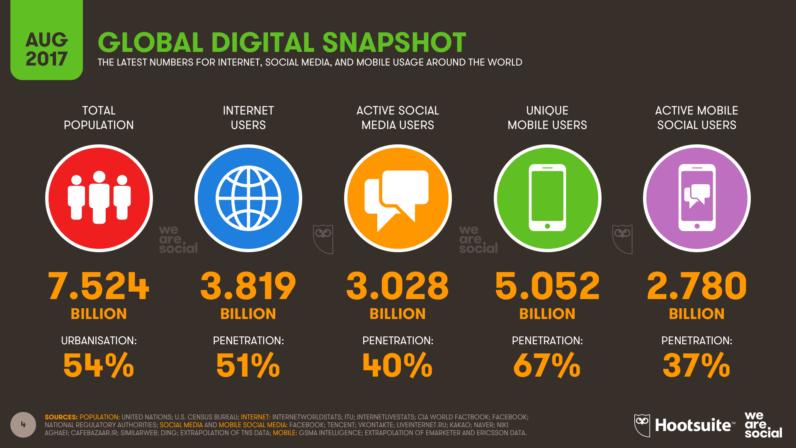 Verdensveven runder tre milliarder brukere av sosiale medier.