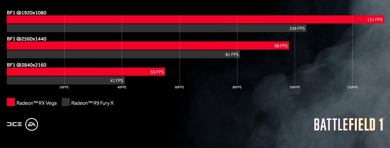 Her er resultatene fra AMDs egne tester.