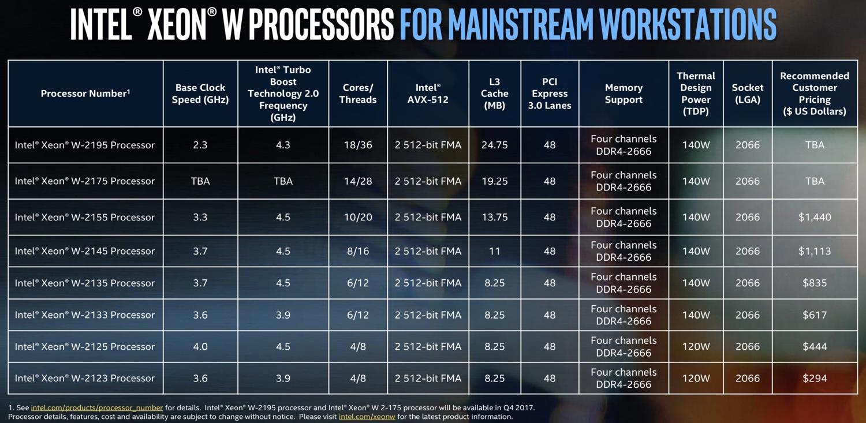 Den dyreste vil koste godt over 10 000 kroner i Norge. Kommer den til iMac Pro, vil det bli en svinedyr maskin til trolig over 40 000 kroner.