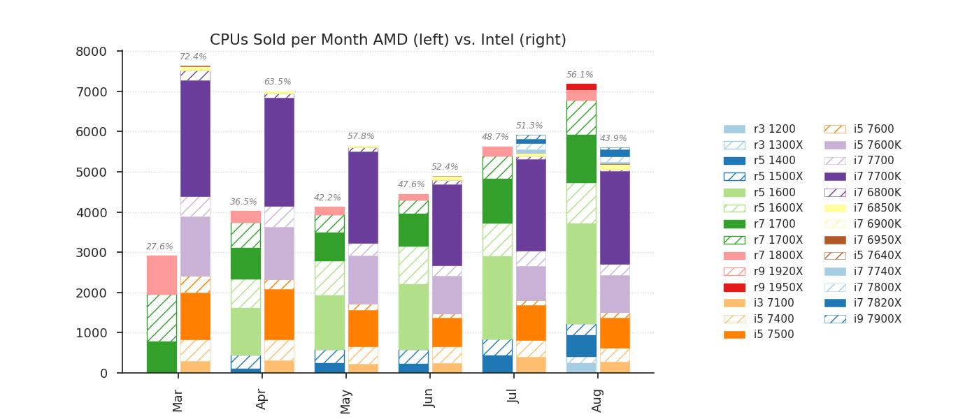 Den største tyske nettbutikken for datautstyr selger langt flere AMD-prosesoren enn fra Intel.