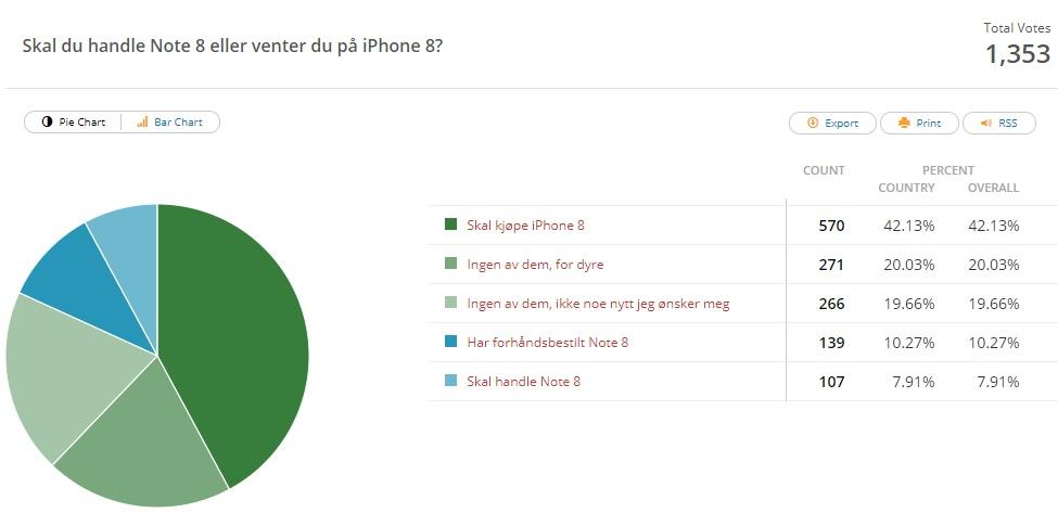 ITavisens lesere vil ha iPhone 8, men mange synes både nye iPhone og Note 8 er dyre og/eller har får få nye funksjoner de ønsker seg. Kan Apple overbevise med AR?