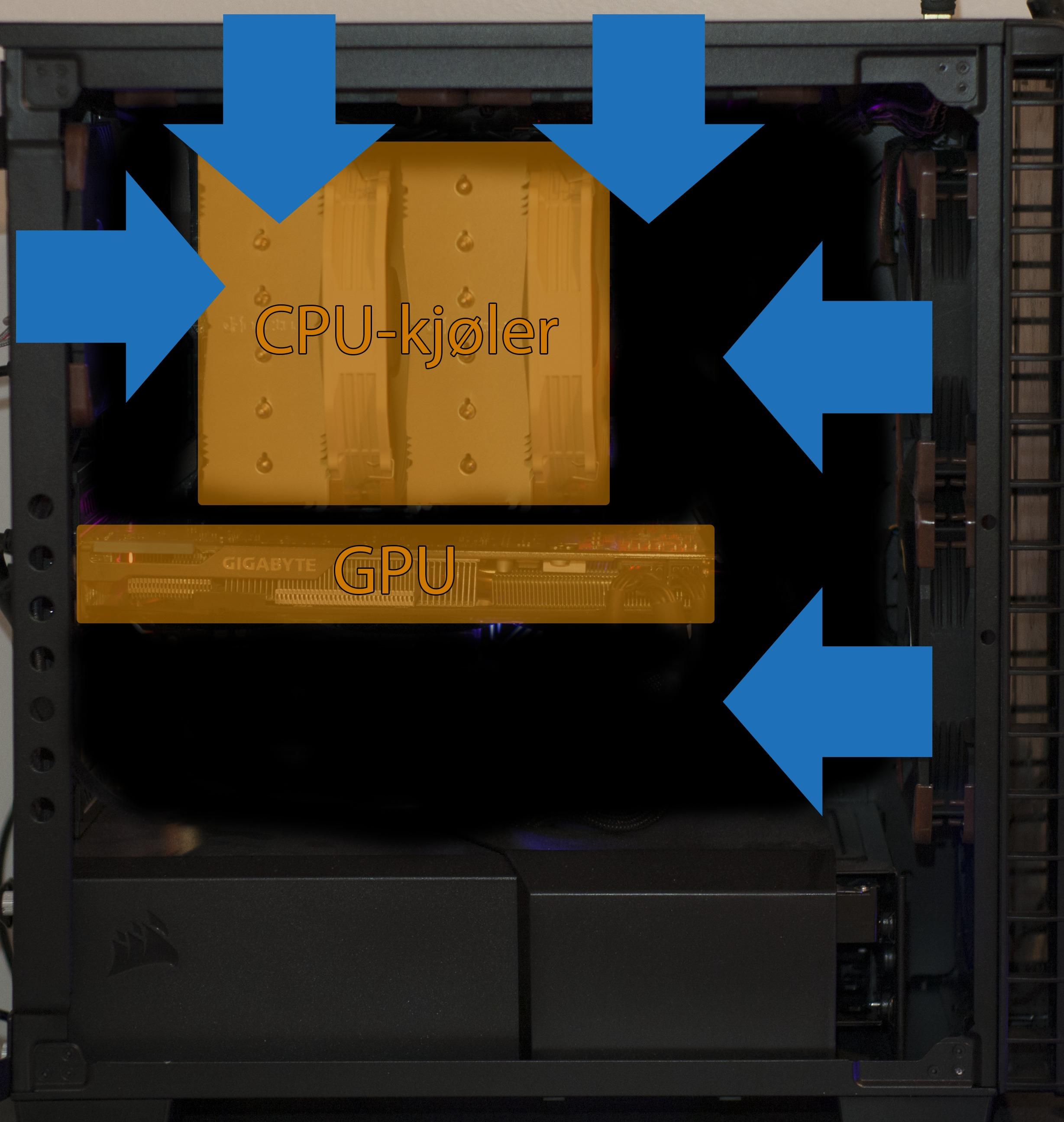 Oppsett 1: Inn. Alle viftene er orientert slik at så mye luft som mulig som kommer inn i kabinettet og skaper et høyere trykk inne i kabinettet enn i omgivelsene utenfor.