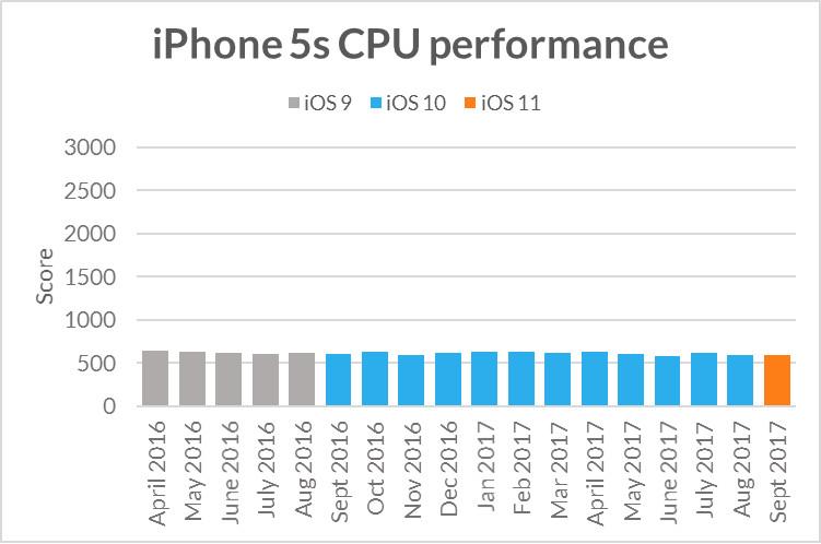 Det er litt større variasjoner med CPU-ytelsen, men fremdeles innenfor.