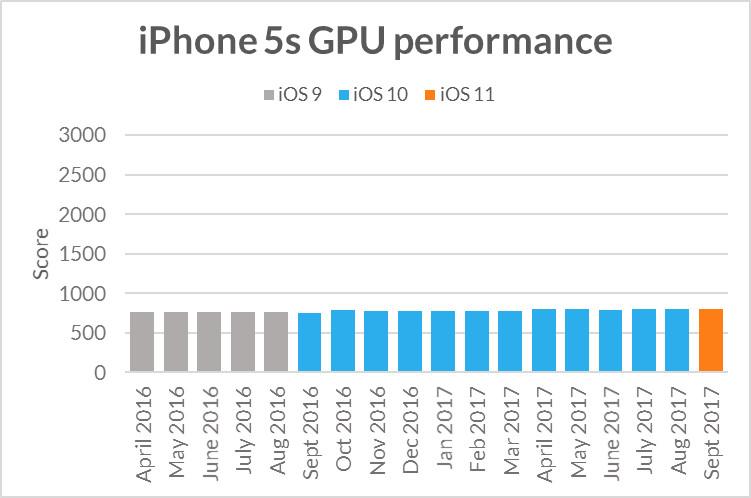 Det er knapt endringer og spore. Sprikene er i hvert fall ikke store nok til å kunne påstå at Apple hemmer ytelsen med vilje.