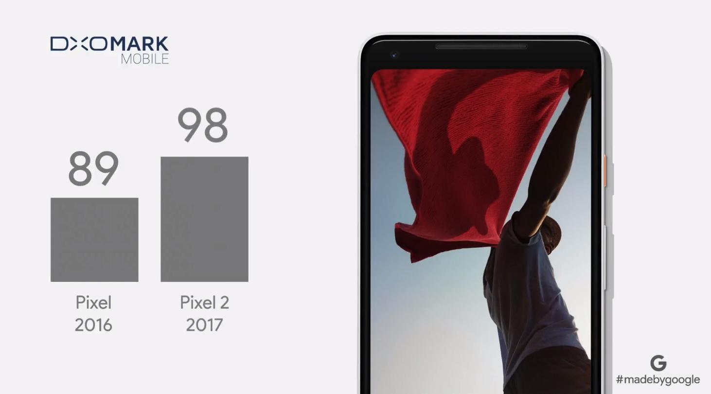 Pixel-mobilene har fått den beste DxO Mark-poengsummen av noen mobil.