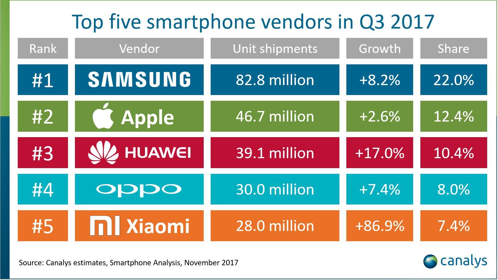De største mobilprodusentene, ifølge Canalys.