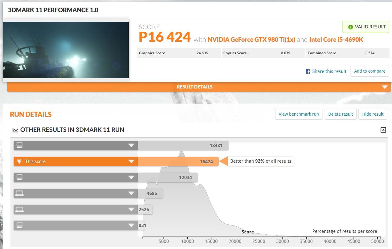Vi taper 460 poeng i 3DMark 11 med oppdateringen installert.