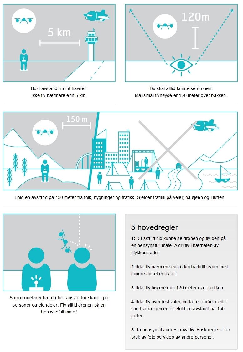 Luftfartstilsynets regler for bruk av droner av privatpersoner.