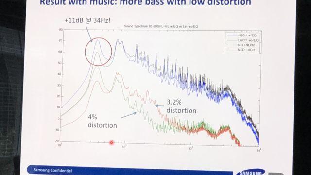 Samsung skryter av at de kan pumpe ut mer bass uten støy.