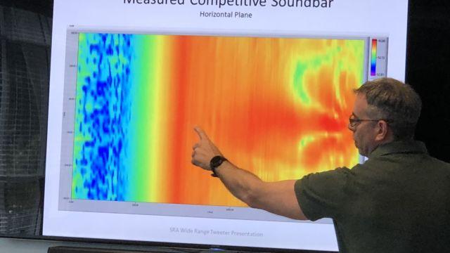 Bildet avslører hvordan lyden beveger seg fra TV til lytter. Dette er lyden fra et konkurrerende produkt.