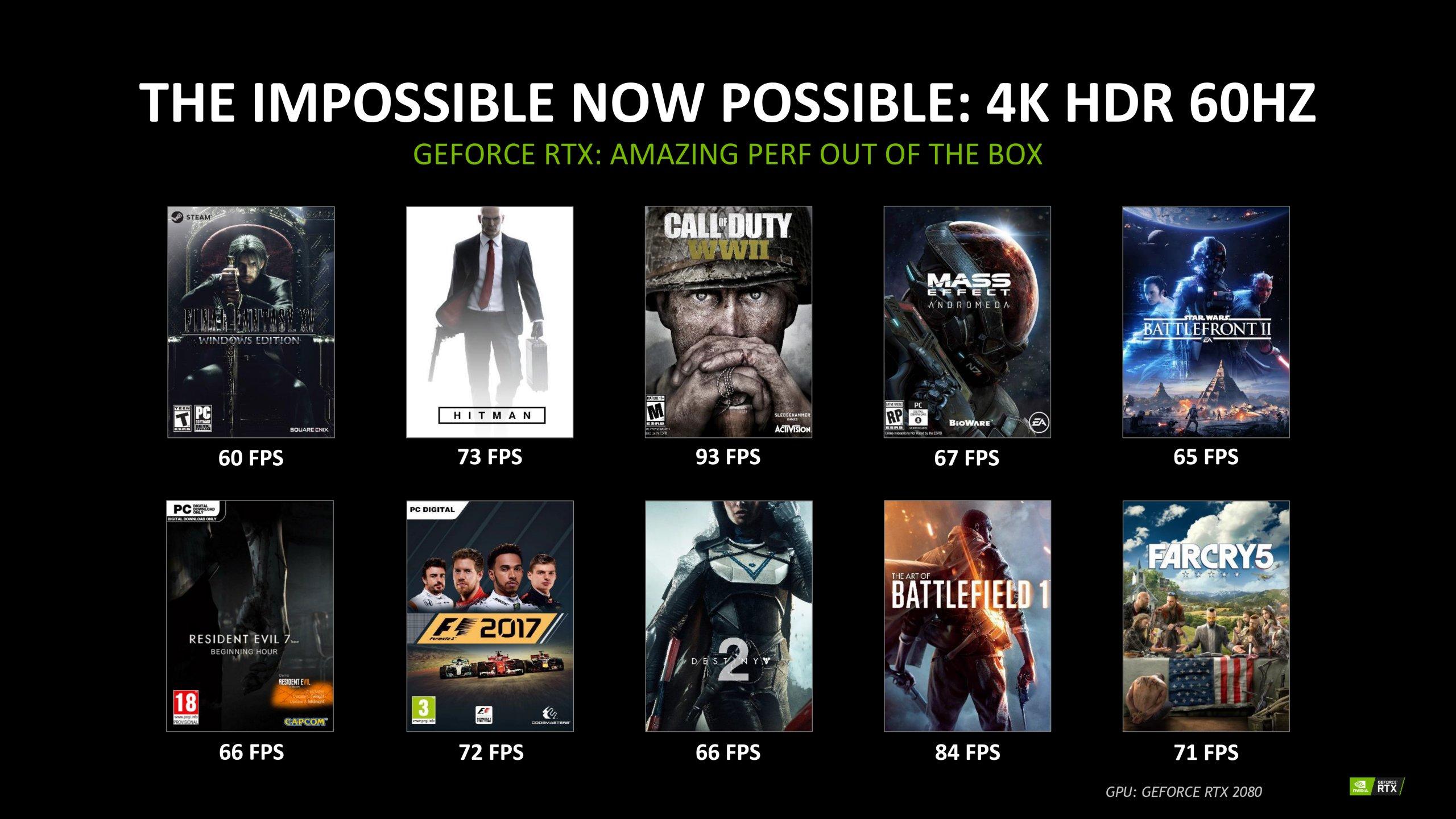 RTX 2080 kjører Battlefield 1 4K i 84 bilder i sekundet