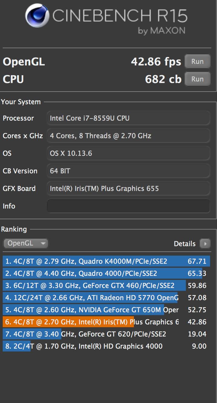MacBook Pro-prosessoren gjør det godt i CInebench R15, men den integrerte Intel-GPU-en kommer til kort.