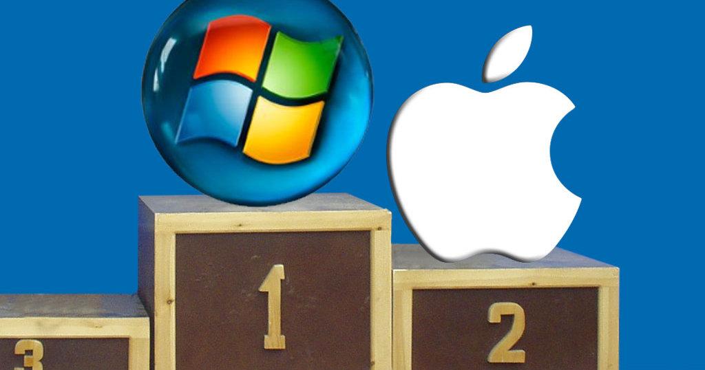 PC med Windows er fortsatt nummer en, men 20 ganger større salg enn Mac. Men i 2004 var forholdet 1 til 60...