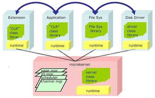 ARKITEKTUR:  Her ser du en illustrasjon av arkitekturen i Microsofts Singularity OS.