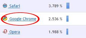 Chrome banker Opera kun dager etter lanseringen. Det er likevel usikkert om lanserings-effekten vil vedvare.