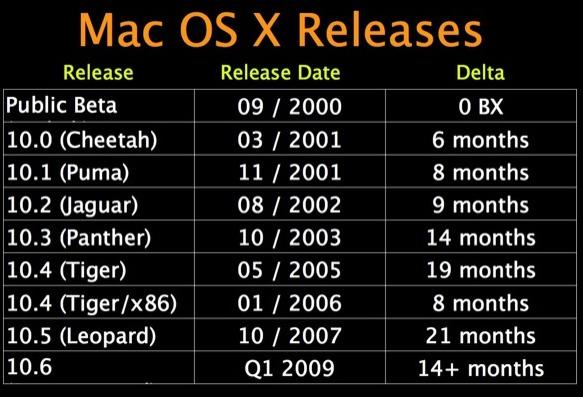 MacOS 10.6 kommer tidligere enn ventet.