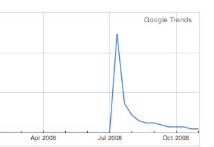 Lively.com tok av ved lanseringen, men etter hvert forsvant interessen.