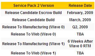 Tech ARP mener å vite at Vista SP2 blir utsatt en måned, men er det noen som bryr seg?