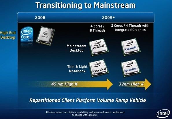 32nm-CPUer kommer forhåpentligvis allerede i år. Laptop-utgavene får minnekontroller og grafikkkjerne integrert.