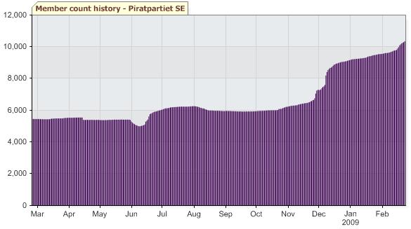 I februar rundet Piratpartiet 10 000 medlemmer.