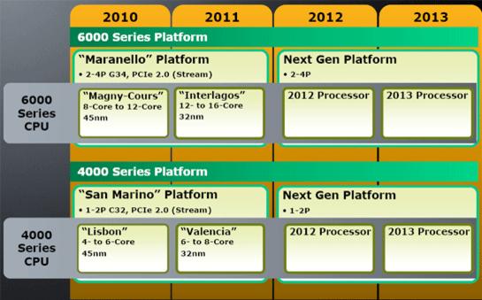 Dette er AMDs fremtid.