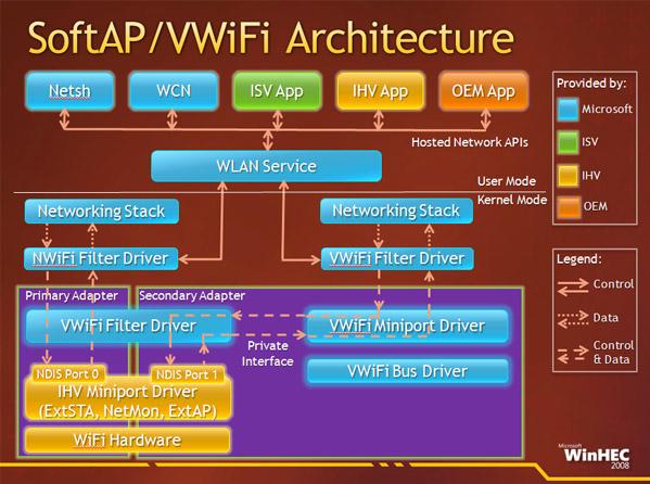 For dere med maskinvareinteresse; slik forklares Virtual WiFi.