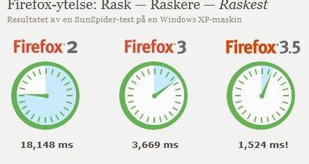 Mozilla skryter av hastigheten i forhold til de andre Firefox-versjonene, men må se seg slått av Apple og Google.