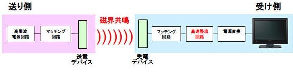 Slik forklarer Sony Japan sitt nye, trådløse strømoverføringssystem.