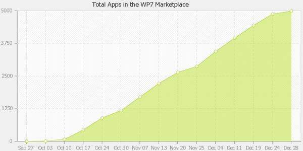 Antallet apps tilgjengelig for Windows Phone 7.
