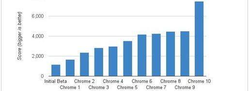 chrome javatest