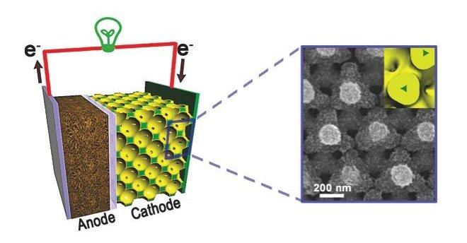 Ved hjelp av et ekstremt tynt materiale (tynnfilm) klarer forskerne å få et batteri til å bli fulladet i løpet av fire-fem minutter.