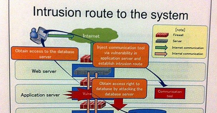 En visuell presentasjon av ruten hackeren eller hackerne tok.